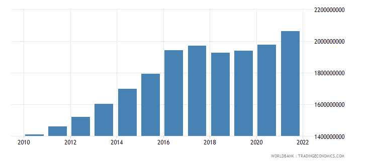 nicaragua general government final consumption expenditure constant 2000 us dollar wb data