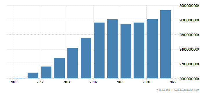 nicaragua general government final consumption expenditure constant lcu wb data