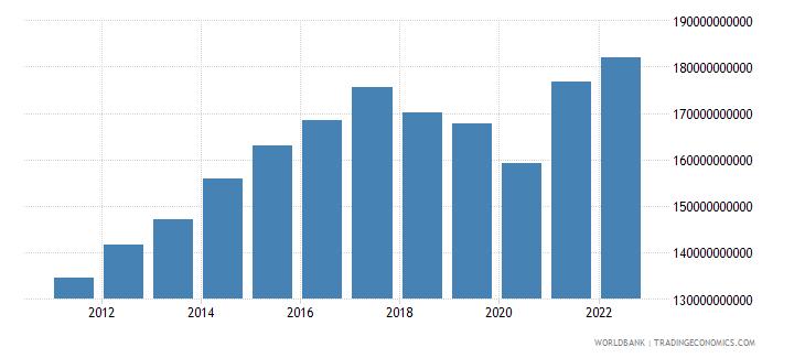 nicaragua gni constant lcu wb data
