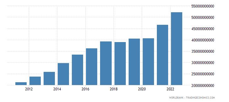 nicaragua gni current lcu wb data