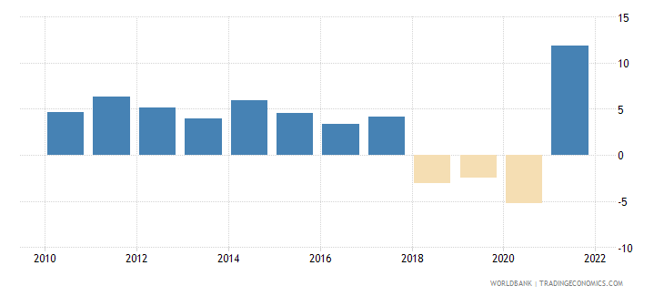 nicaragua gni growth annual percent wb data