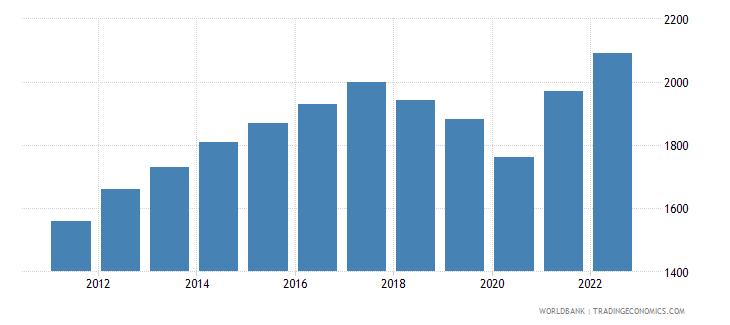 nicaragua gni per capita atlas method us dollar wb data