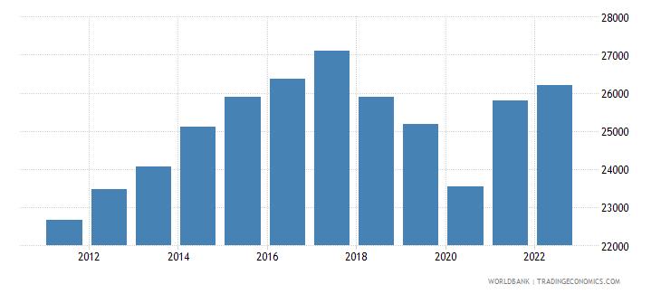 nicaragua gni per capita constant lcu wb data