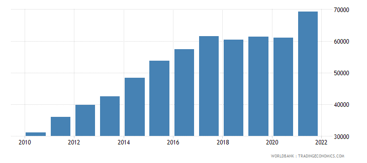 nicaragua gni per capita current lcu wb data