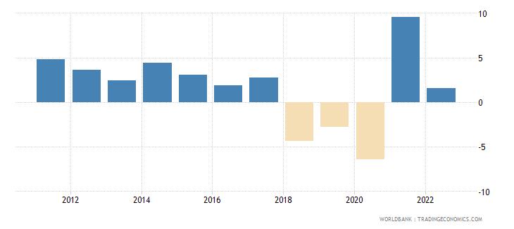 nicaragua gni per capita growth annual percent wb data