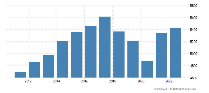 nicaragua gni per capita ppp constant 2011 international $ wb data