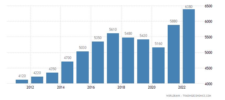 nicaragua gni per capita ppp us dollar wb data
