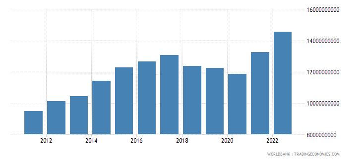 nicaragua gni us dollar wb data