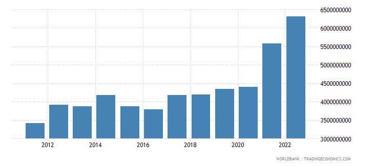 nicaragua goods exports bop us dollar wb data