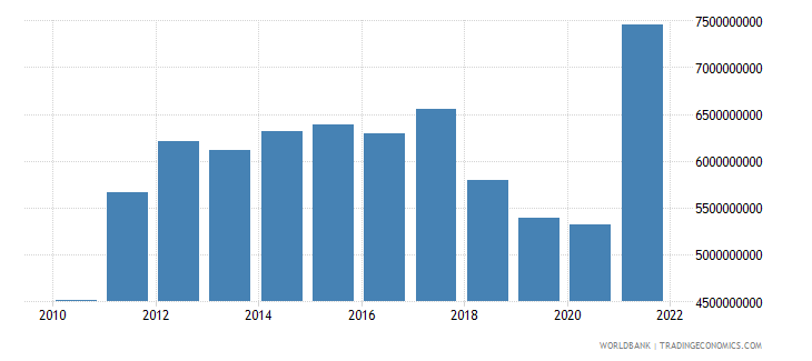 nicaragua goods imports bop us dollar wb data