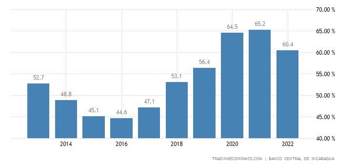 Nicaragua Government Debt to GDP