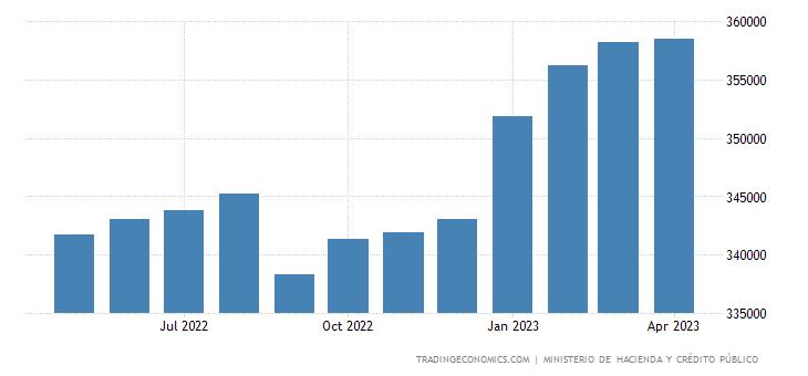 Nicaragua Government Debt