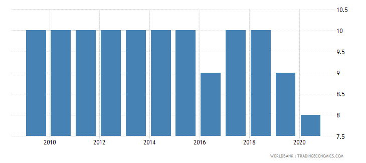 nicaragua government effectiveness number of sources wb data