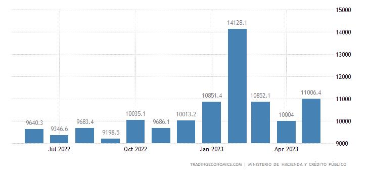 Nicaragua Government Revenues