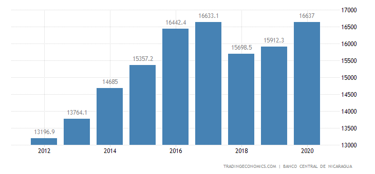 Nicaragua Government Spending