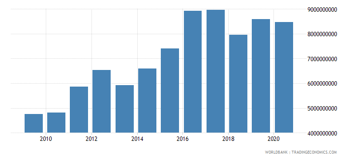 nicaragua grants and other revenue current lcu wb data