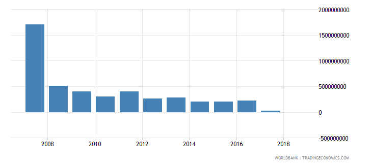 nicaragua grants excluding technical cooperation us dollar wb data