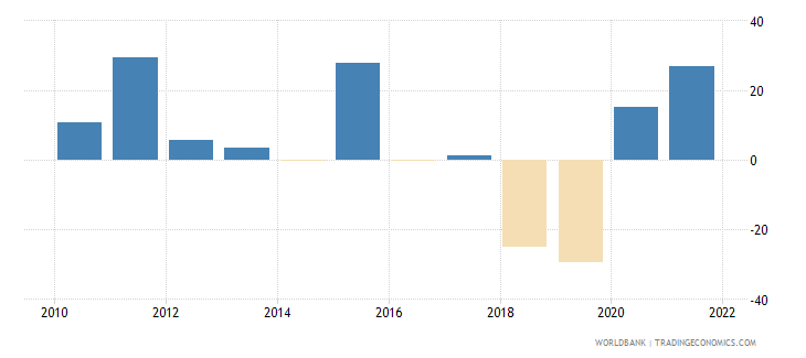 nicaragua gross capital formation annual percent growth wb data