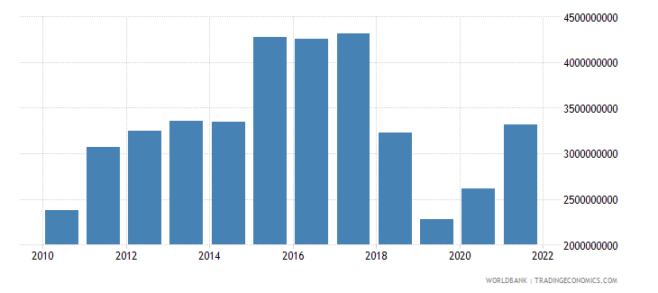 nicaragua gross capital formation constant 2000 us dollar wb data