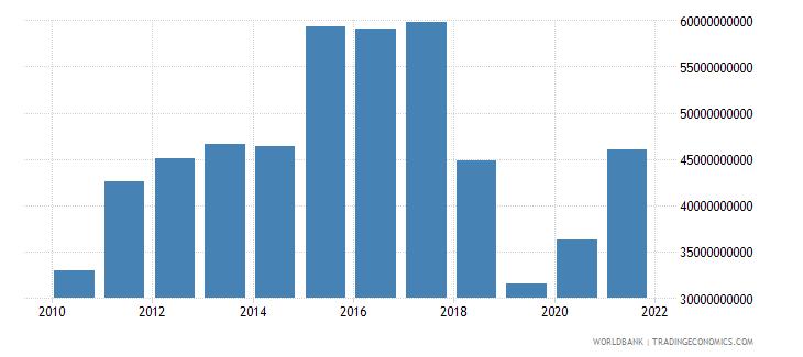 nicaragua gross capital formation constant lcu wb data