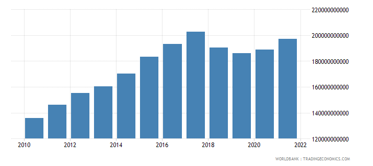 nicaragua gross domestic income constant lcu wb data