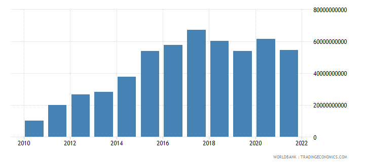 nicaragua gross domestic savings current lcu wb data
