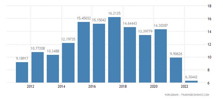 nicaragua gross domestic savings percent of gdp wb data