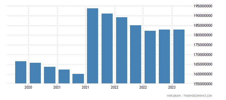 nicaragua gross ext debt pos  central bank all maturities all instruments usd wb data