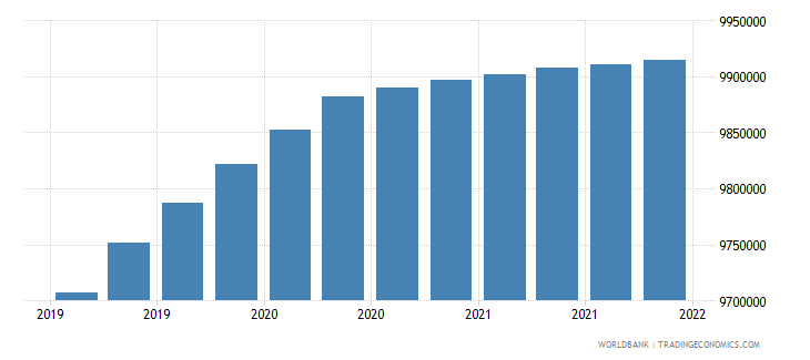 nicaragua gross ext debt pos  central bank short term all instruments usd wb data
