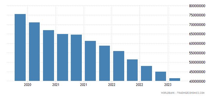 nicaragua gross ext debt pos  deposit taking corp  exc cb long term loans usd wb data