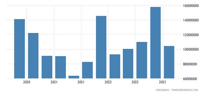 nicaragua gross ext debt pos  deposit taking corp  exc cb short term loans usd wb data
