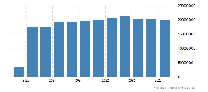 nicaragua gross ext debt pos  di intercom lending all maturities all instruments usd wb data