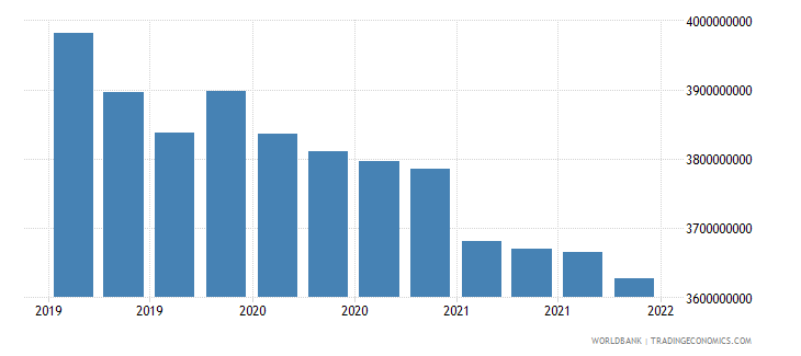 nicaragua gross ext debt pos  other sectors long term all instruments usd wb data