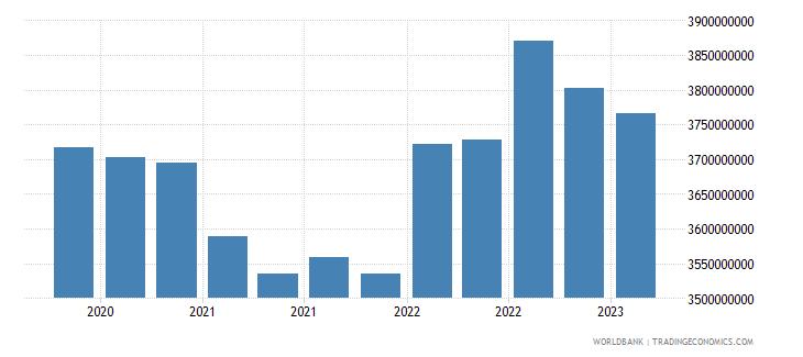 nicaragua gross ext debt pos  other sectors long term loans usd wb data