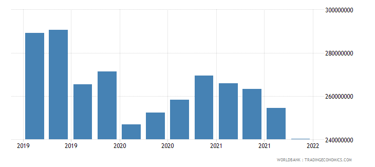 nicaragua gross ext debt pos  other sectors short term all instruments usd wb data