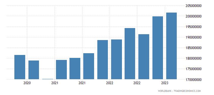 nicaragua gross ext debt pos  other sectors short term trade credit and advances usd wb data
