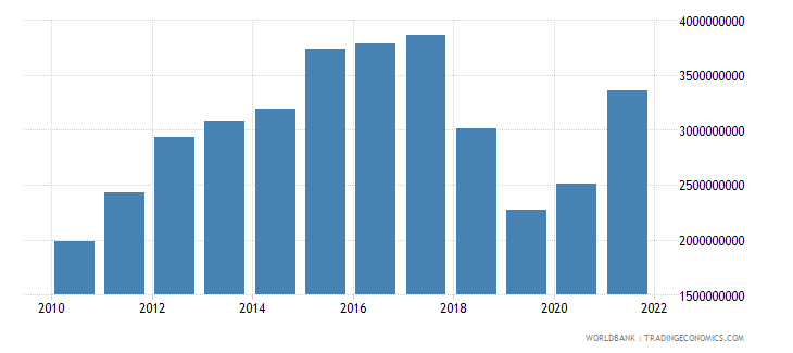 nicaragua gross fixed capital formation constant 2000 us dollar wb data