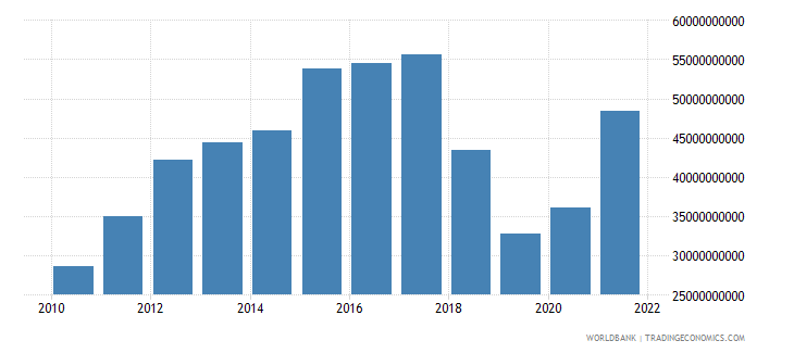 nicaragua gross fixed capital formation constant lcu wb data