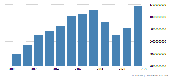 nicaragua gross fixed capital formation current lcu wb data