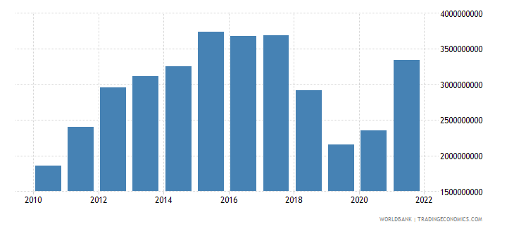 nicaragua gross fixed capital formation us dollar wb data