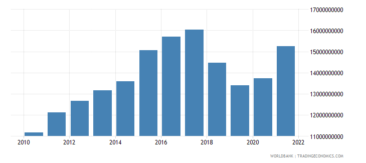 nicaragua gross national expenditure constant 2000 us dollar wb data