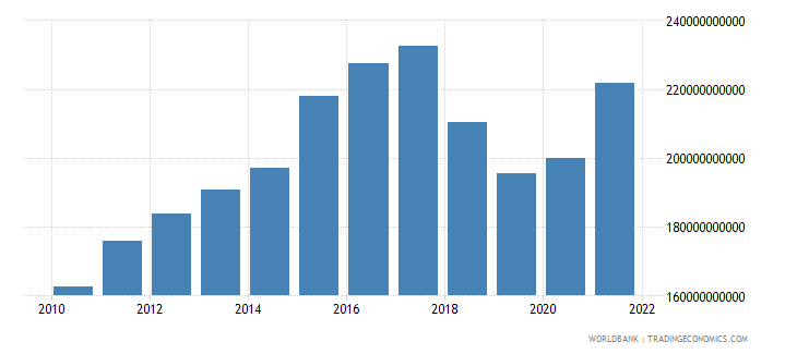 nicaragua gross national expenditure constant lcu wb data