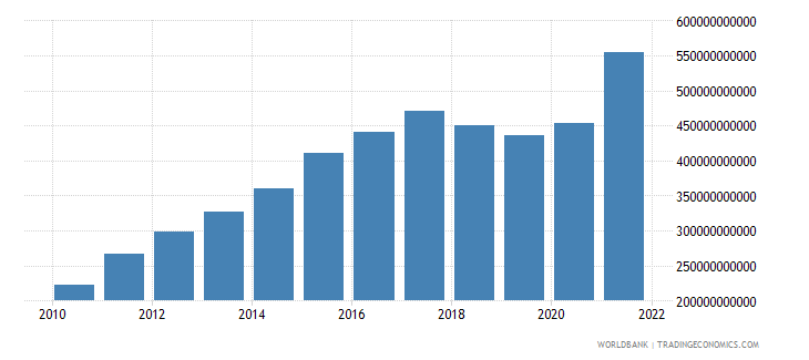 nicaragua gross national expenditure current lcu wb data