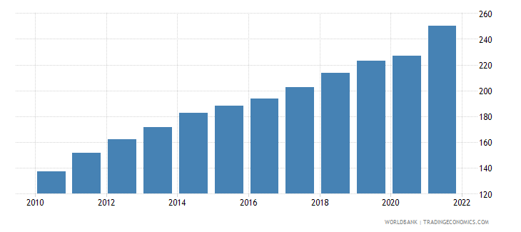nicaragua gross national expenditure deflator base year varies by country wb data