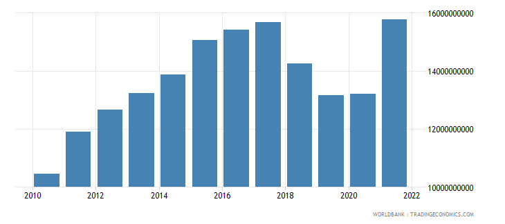 nicaragua gross national expenditure us dollar wb data