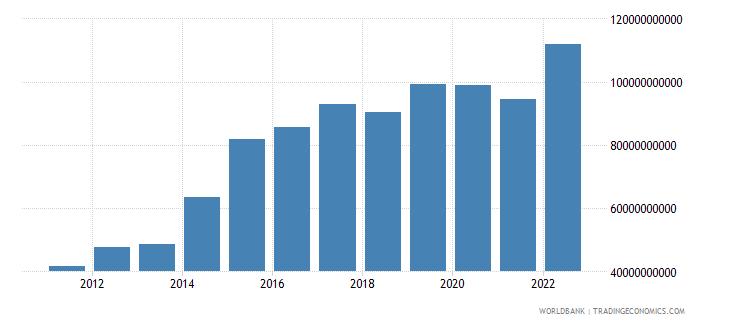 nicaragua gross savings current lcu wb data