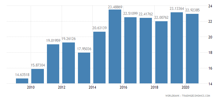 nicaragua gross savings percent of gdp wb data