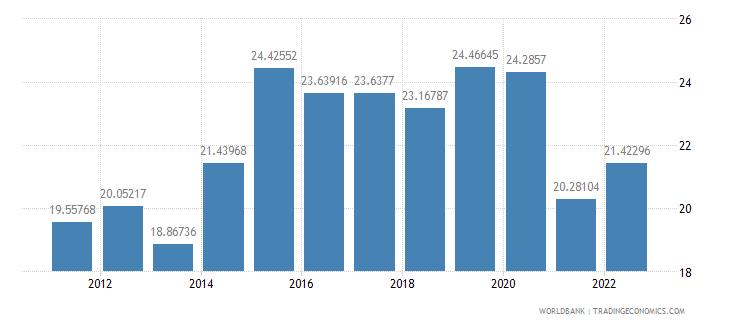 nicaragua gross savings percent of gni wb data