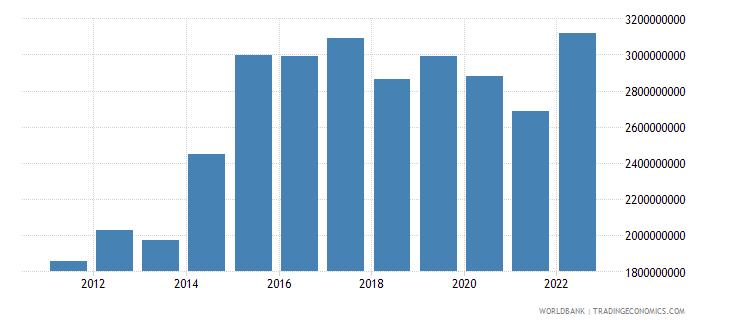 nicaragua gross savings us dollar wb data
