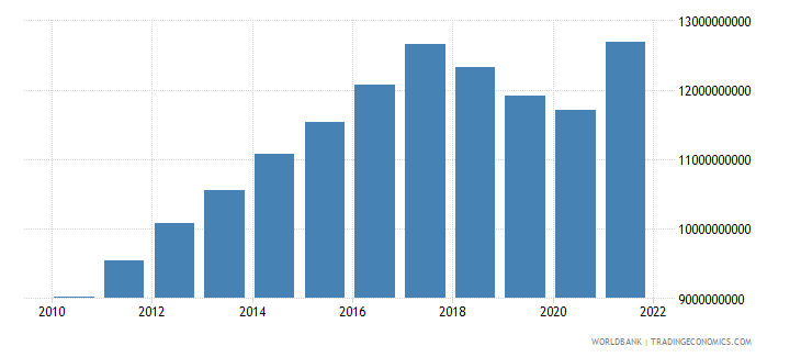 nicaragua gross value added at factor cost constant 2000 us dollar wb data